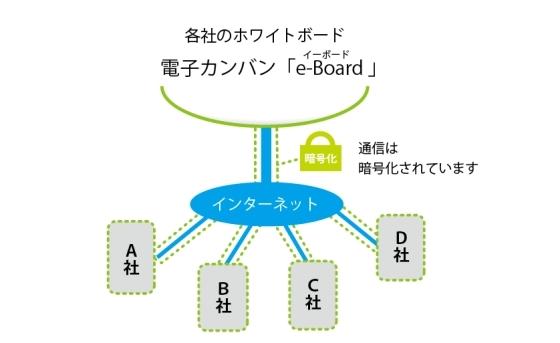 外構・造園・リフォーム業のためのグループウエア&業務管理・電子カンバン「e-Board/イーボード」