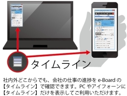 e-Boardタイムライン