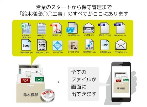電子カンバン「e-Board」の物件箱にはお客様情報の全てが入ります。