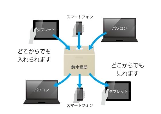 電子カンバン「e-Board」はどのモバエルからも入れます