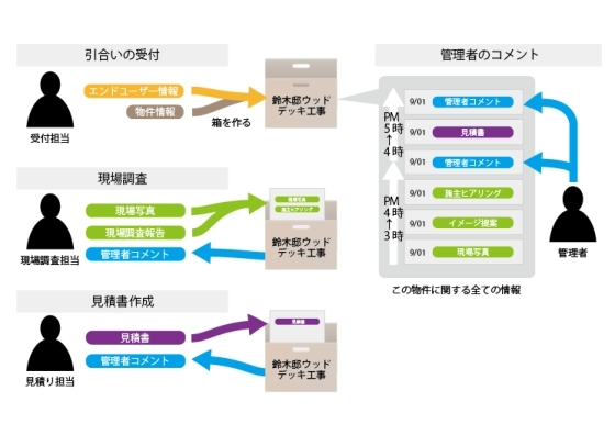 電子カンバン【e-Board】「鈴木様邸ウッドデッキ工事」のやりとり