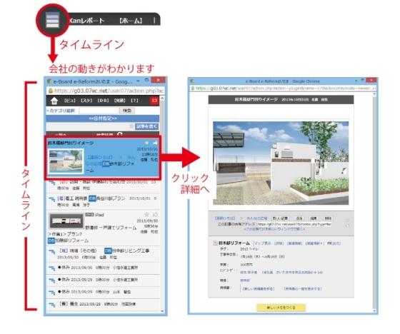 電子カンバン【e-Board】のタイムラインで【見える化】促進